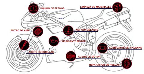 Revisión Básica de la Motocicleta